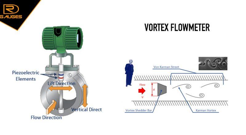 Nguyên lý hoạt động Vortex Flowmeter