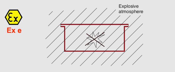 Sơ đồ khối vỏ chống cháy tăng cường an toàn Ex e